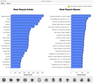iTunes Library Analysis Most Played