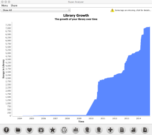iTunes Library Analysis Growth